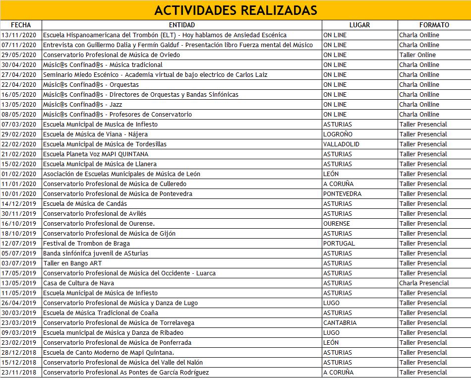 ACTIVIDADES REALIZADAS HASTA NOVIEMBRE 2020